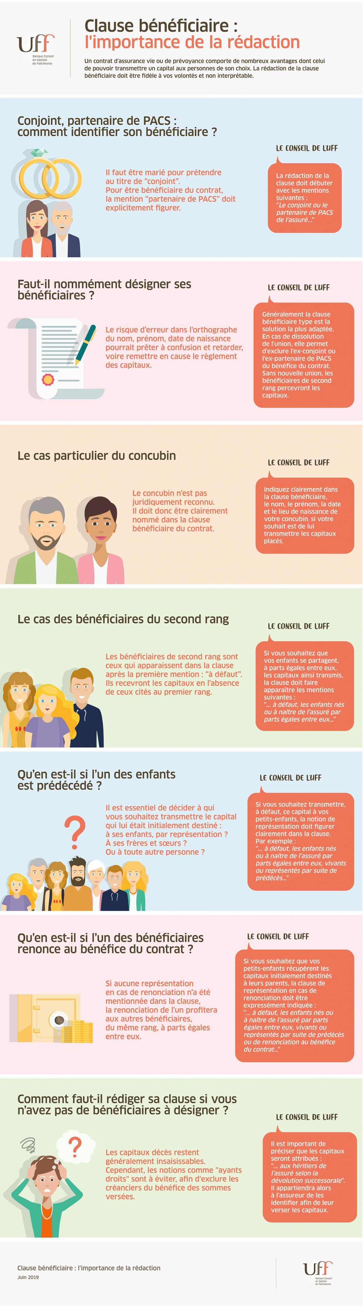 Infographie] Comment rédiger la clause bénéficiaire de votre